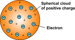 مدل اتمی