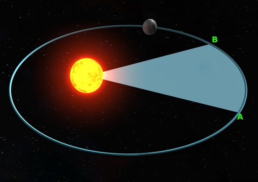 کشف حرکت بیضی اجرام آسمانی به دور خورشید